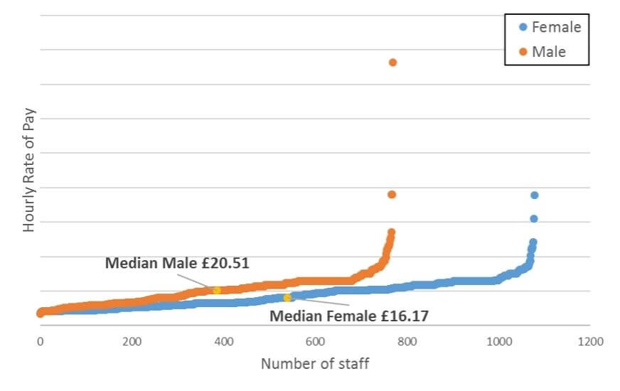 Hourly rates by gender graph