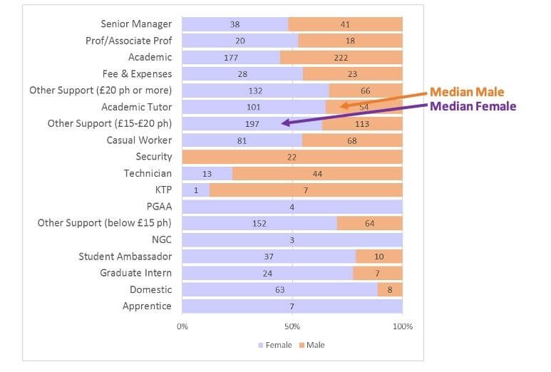 Bar chart of role types by pay