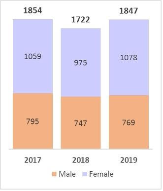 Bar chart of employee numbers