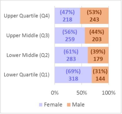 Bar chart of quartiles split by gender
